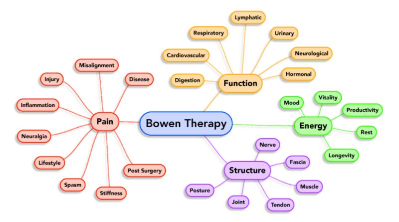 Terapia Bowen, tratament non-invaziv